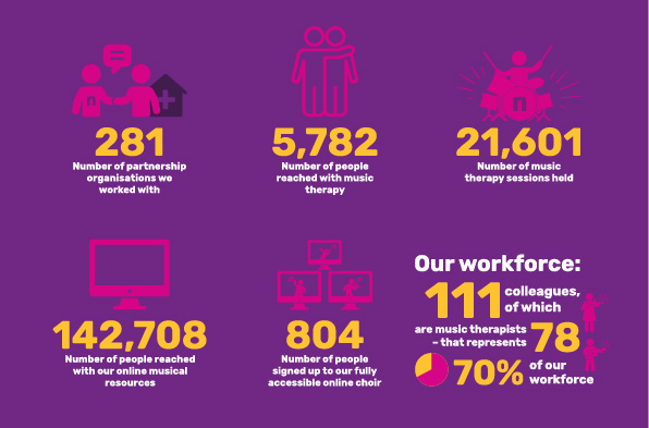 An infographic of the annual report stats